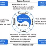 Researchers review advances in 3-D printing of high-entropy alloys