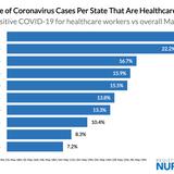 How Many Healthcare Workers Have Gotten Coronavirus?