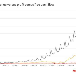Amazon's tiny profits, explained
