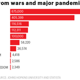 The coronavirus has now killed more Americans than every war since the start of the Korean War—combined