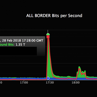 GitHub just suffered the world's biggest DDoS attack—and barely blinked