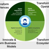 Accelerate digital transformation with the right strategic partner | ZDNet