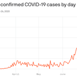 Florida reports massive single-day increase of 9,000 coronavirus cases