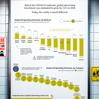 Visualizing The COVID-19 Impact On Advertising Spend