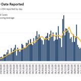 Virginia June 23 COVID-19 update: 529 new cases, 25 new deaths reported statewide; 50 new cases in Tidewater after high increase Monday