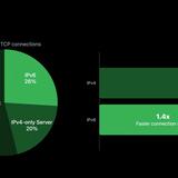 Apple tells app devs to use IPv6 as it's 1.4 times faster than IPv4 | ZDNet