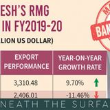 Apparel exports may have dropped $6bn in FY20