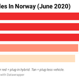 69% of Autos Sold in Norway in 2020 Have a Plug