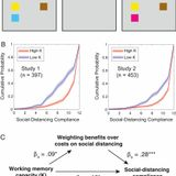 Working memory capacity predicts individual differences in social-distancing compliance during the COVID-19 pandemic in the United States